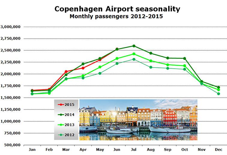 Chart -  Copenhagen Airport seasonality Monthly passengers 2012-2015