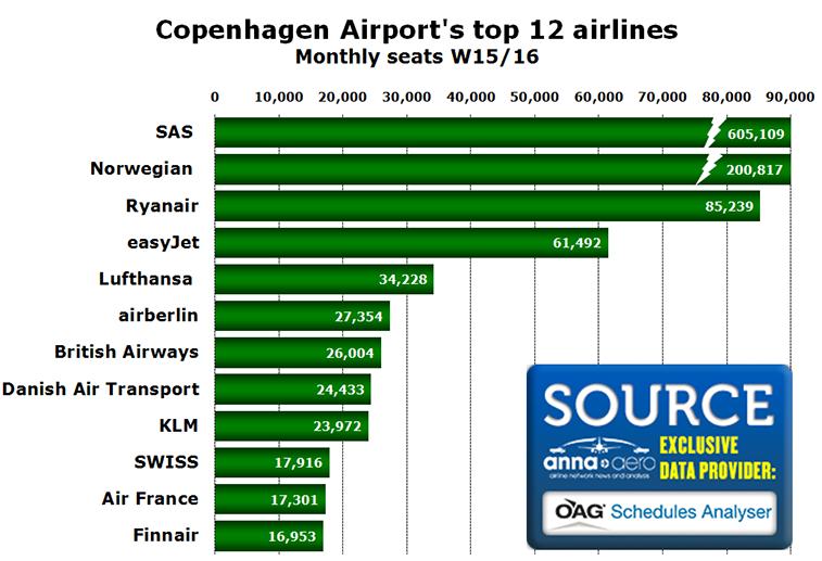 Chart - Copenhagen Airport's top 12 airlines Monthly seats W15/16