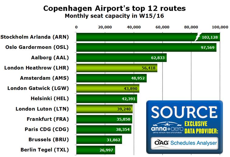 Chart - Copenhagen Airport's top 12 routes Monthly seat capacity in W15/16