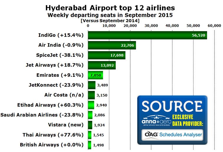 Chart - Hyderabad Airport top 12 airlines Weekly departing seats in September 2015 [Versus September 2014]