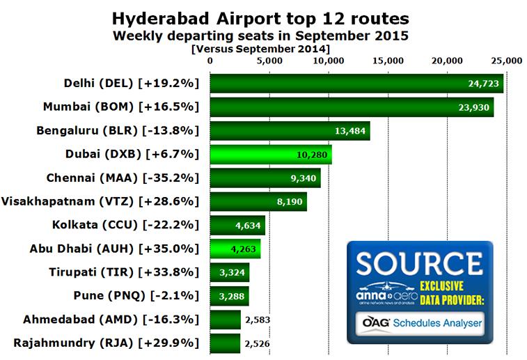 Chart - Hyderabad Airport top 12 routes Weekly departing seats in September 2015 [Versus September 2014]