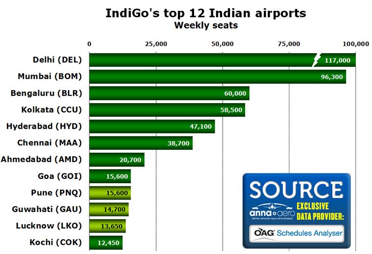 Chart - IndiGo's top 12 Indian airports Weekly seats