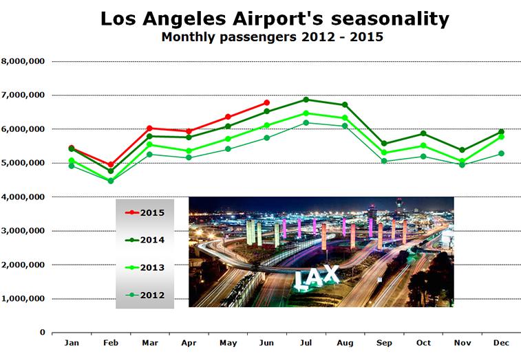 Chart -  Los Angeles Airport's seasonality Monthly passengers 2012 - 2015