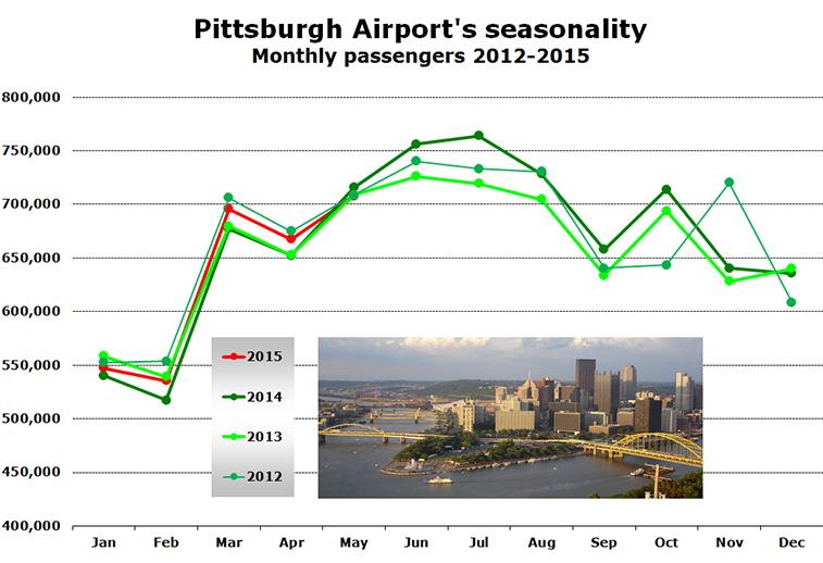 Chart - Pittsburgh Airport's seasonality Monthly passengers 2012-2015