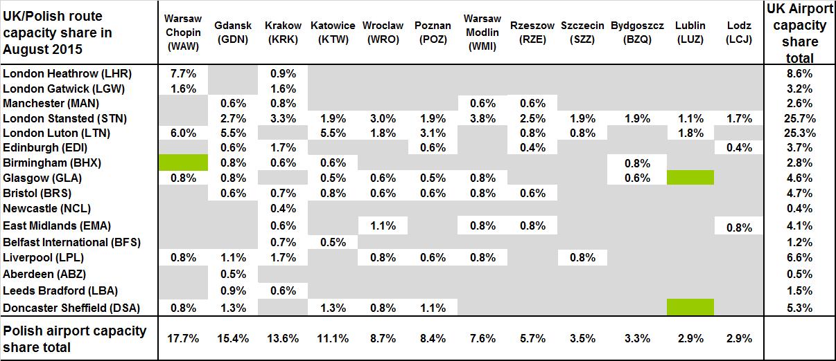 Chart Poland UK Poland capacity share