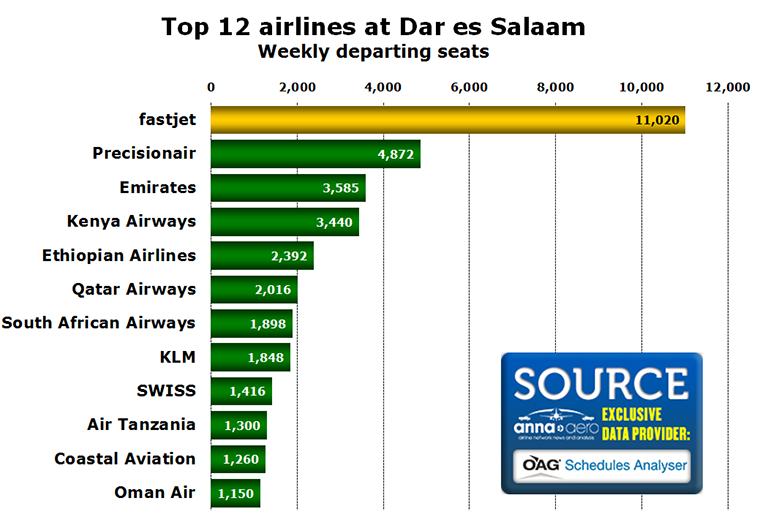 Chart - Top 12 airlines at Dar es Salaam Weekly departing seats