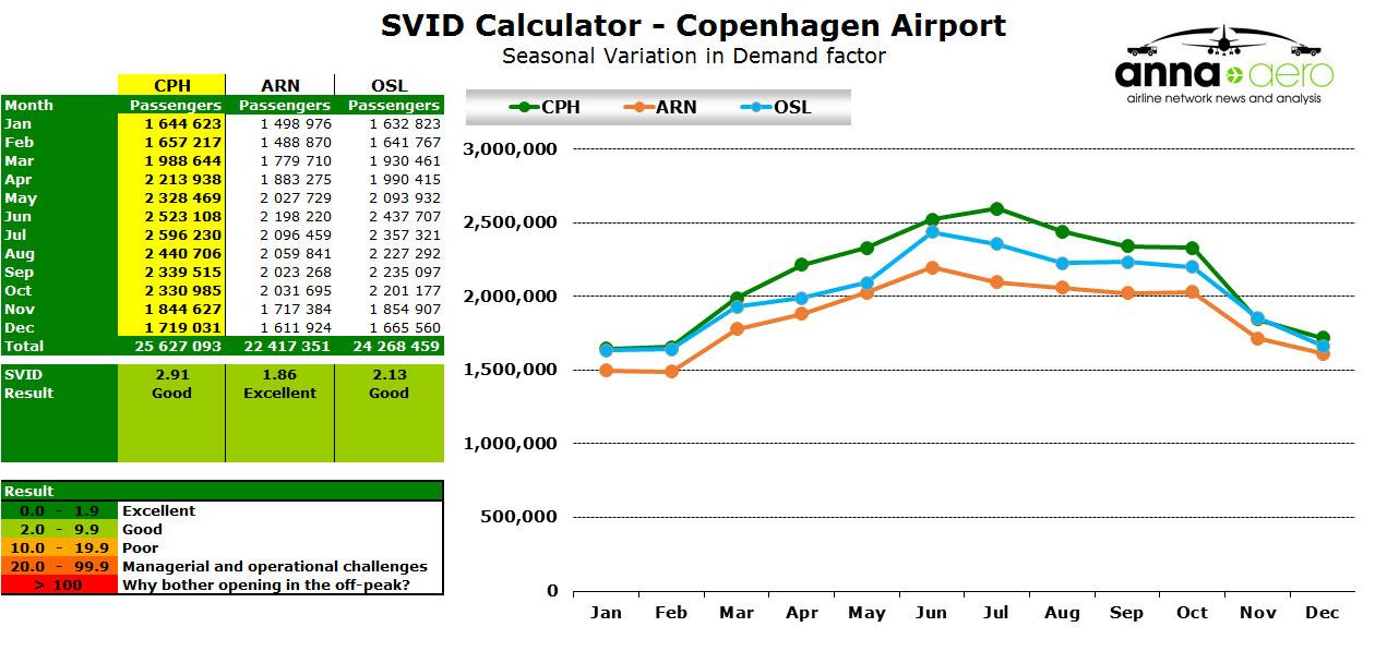 Chart - Copehagen SVID