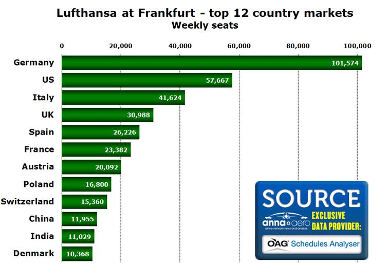 Chart: Lufthansa at Frankfurt - top 12 country markets - Weekly seats