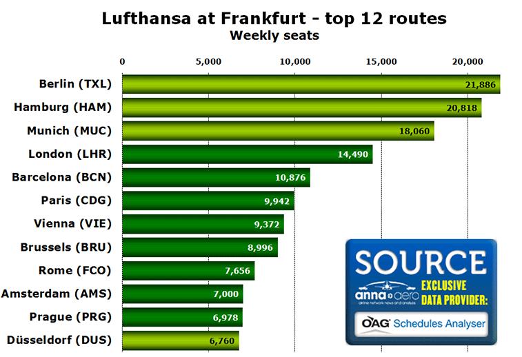 Chart: Lufthansa at Frankfurt - top 12 routes - Weekly seats