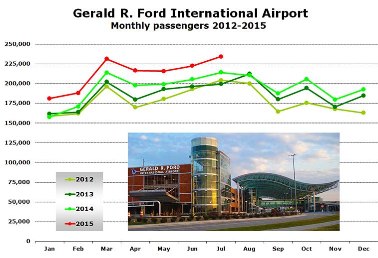 Grand Rapids Airport In Michigan Growing 10 In 2015