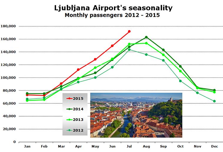 Chart - Ljubljana Airport's seasonality Monthly passengers 2012 - 2015