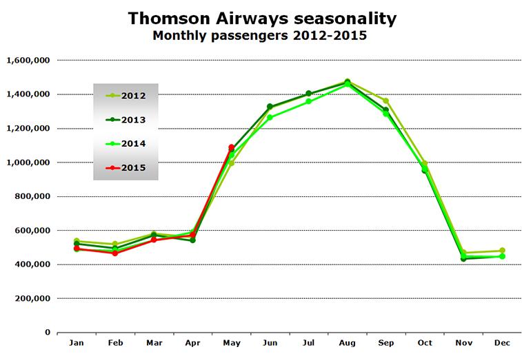 Chart - Thomson Airways seasonality Monthly passengers 2012-2015