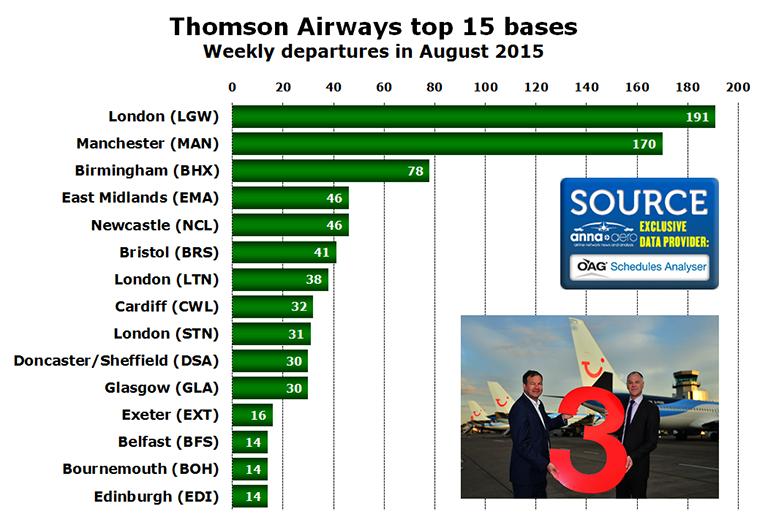 Chart - Thomson Airways top 15 bases Weekly departures in August 2015