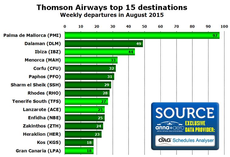 Chart - Thomson Airways top 15 destinations Weekly departures in August 2015