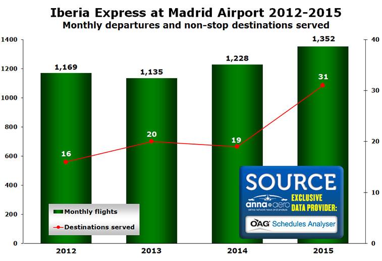 Iberia Express Madrid Airport