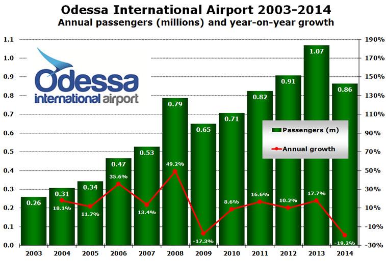 Odessa Airport Annual Passengers