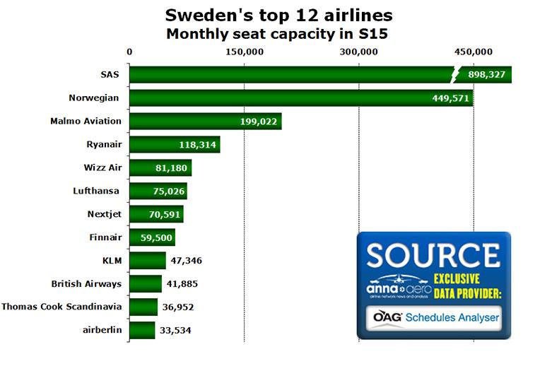 sweden top 12 airlines
