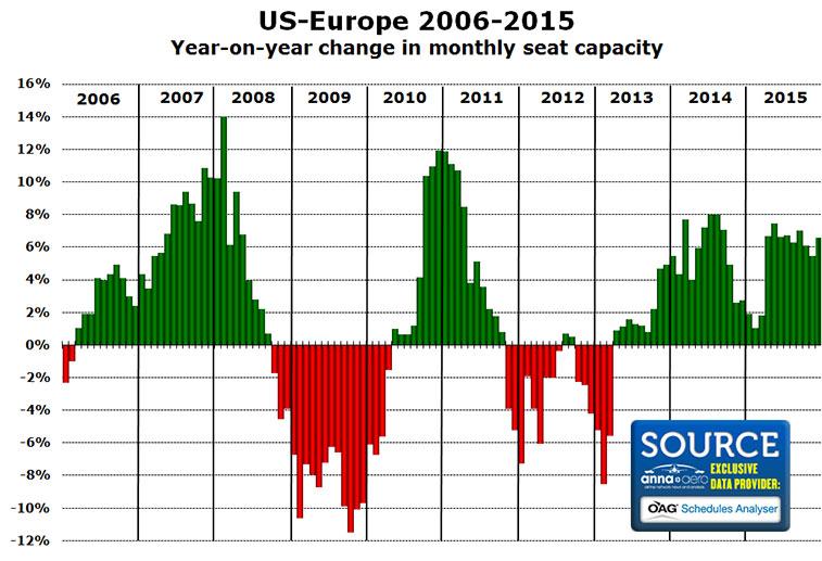 transatlantic us europe 2006-2015 seat capacity