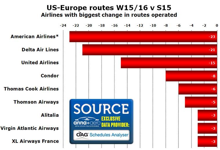 transatlantic us europe change in routes