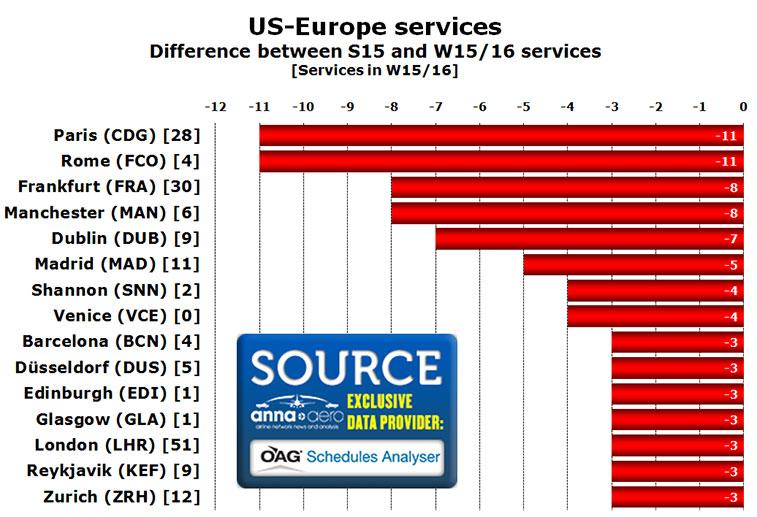 transatlantic us europe services s15 vs w15-16