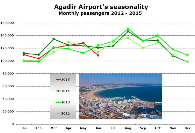 agadir airports seasonality monthly passengers