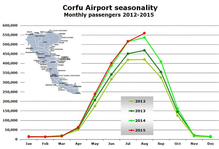 corfu airport seasonality monthly passengers