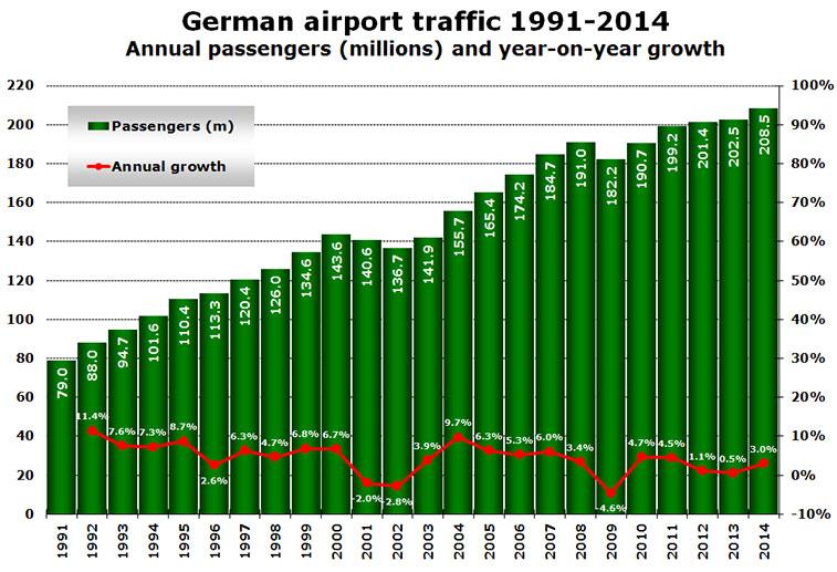 german airport traffic 1991-2014 annual passengers