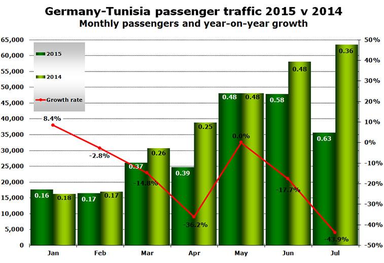 germany tunisia passenger traffic 2015-v-2014