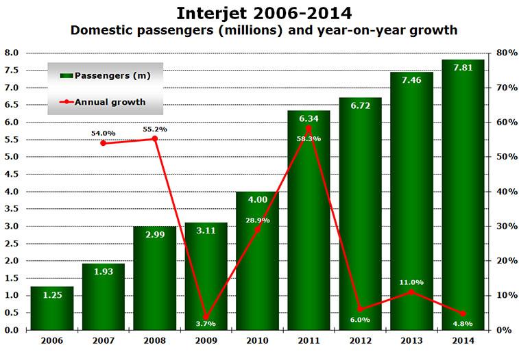 interjet 2006-2014 domestic passengers