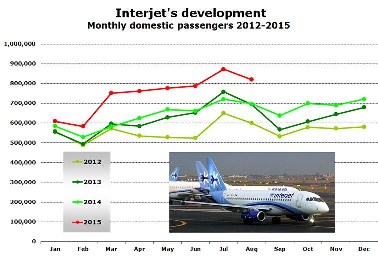 interjets development 2012-2015