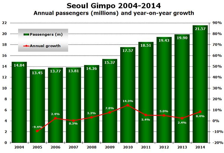 seoul gimpo 2014-2014 annual pasengers