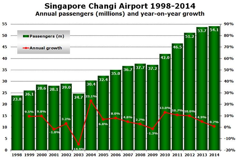 singapore changi airport 1998-2014 annual passengers