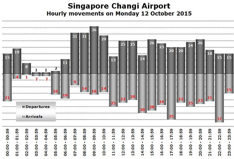 singapore changi airport hourly movements