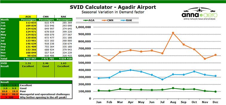 svid calculator agadir airport