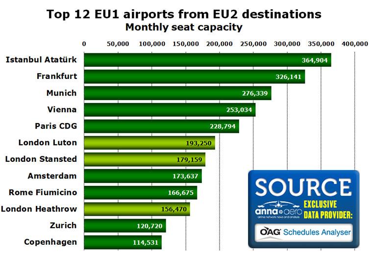 top 12 eu1 airports eu2 destinations