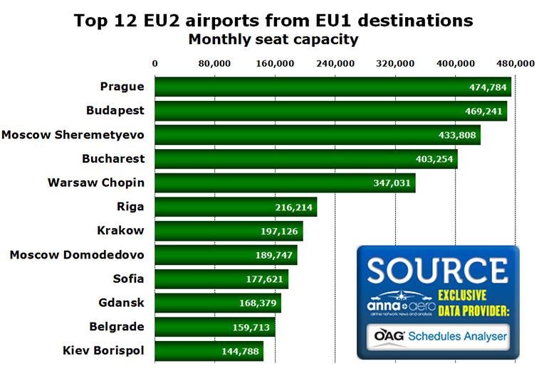 top 12 eu2 airports eu1 destinations