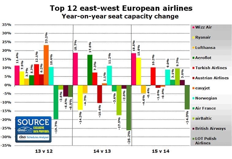 trends top 12 east west european airlines