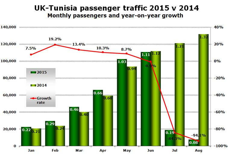 uk tunisia passenger traffic 2015-v-2014