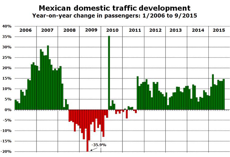Mexican-domestic-traffic-development