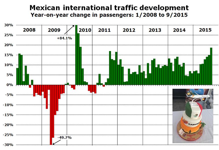 Mexican-international-traffic-development