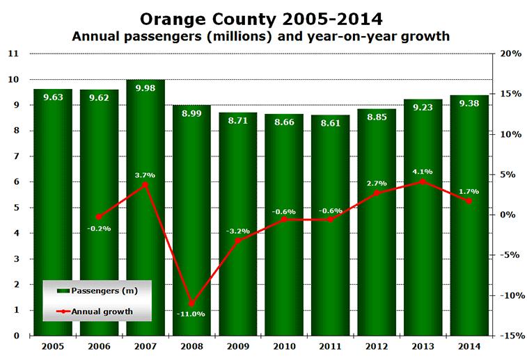 Source: Orange County Airport 2015.