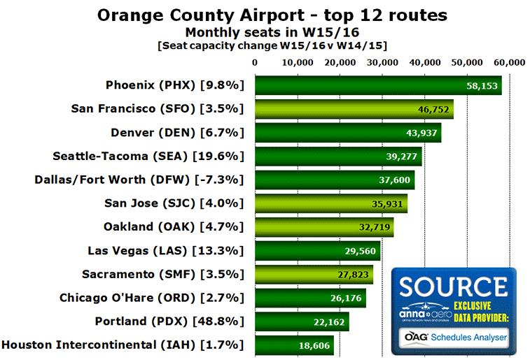 Source: OAG Schedules Analyser data November 2015 v November 2014.