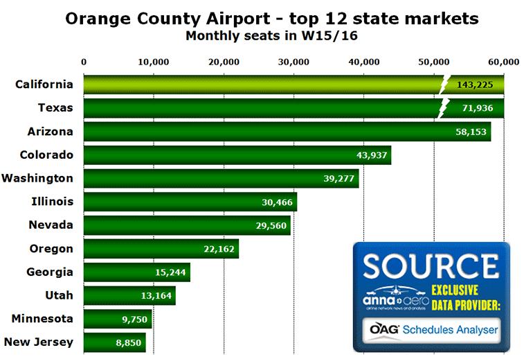 Source: OAG Schedules Analyser data November 2015.