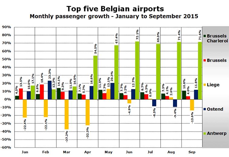 Top-five-Belgian-airports