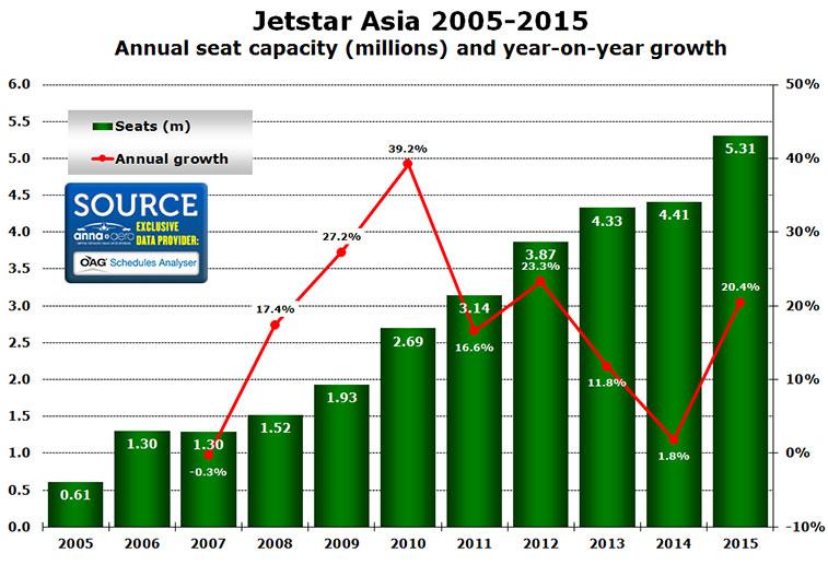 jetstar asia 2005-2015 annual seat capacity