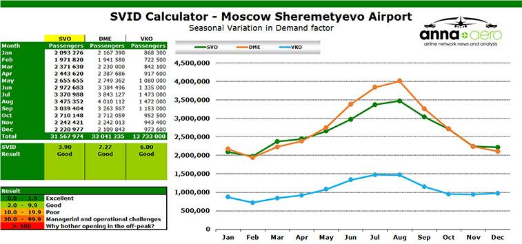 svid calculator moscow sheremetyevo airport