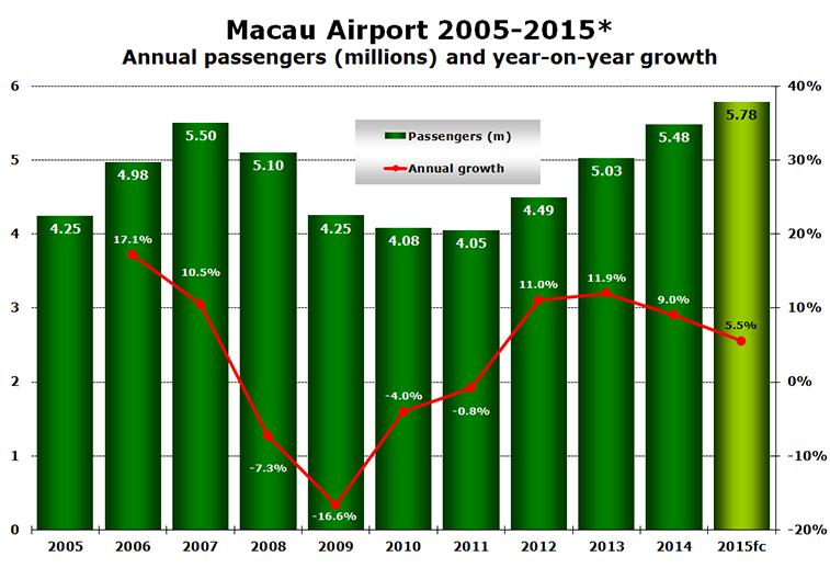 Source: Airport website.