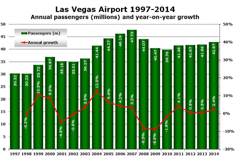 Source: Las Vegas Airport 2015.