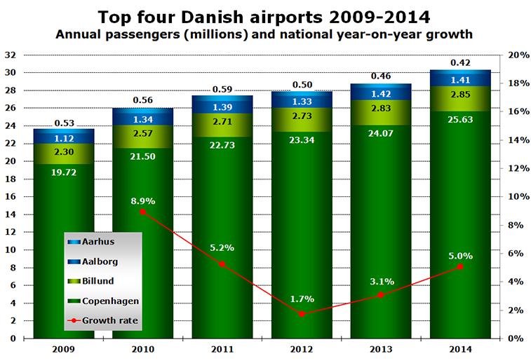 Source: anna.aero's European Airport Traffic database.
