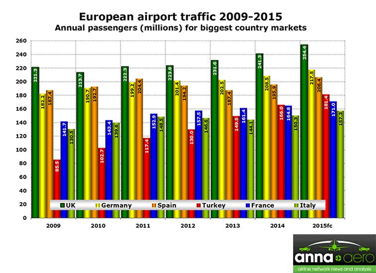 Source: ADV, Aena, Assaeroporti, DHMI, UAF, UK CAA.